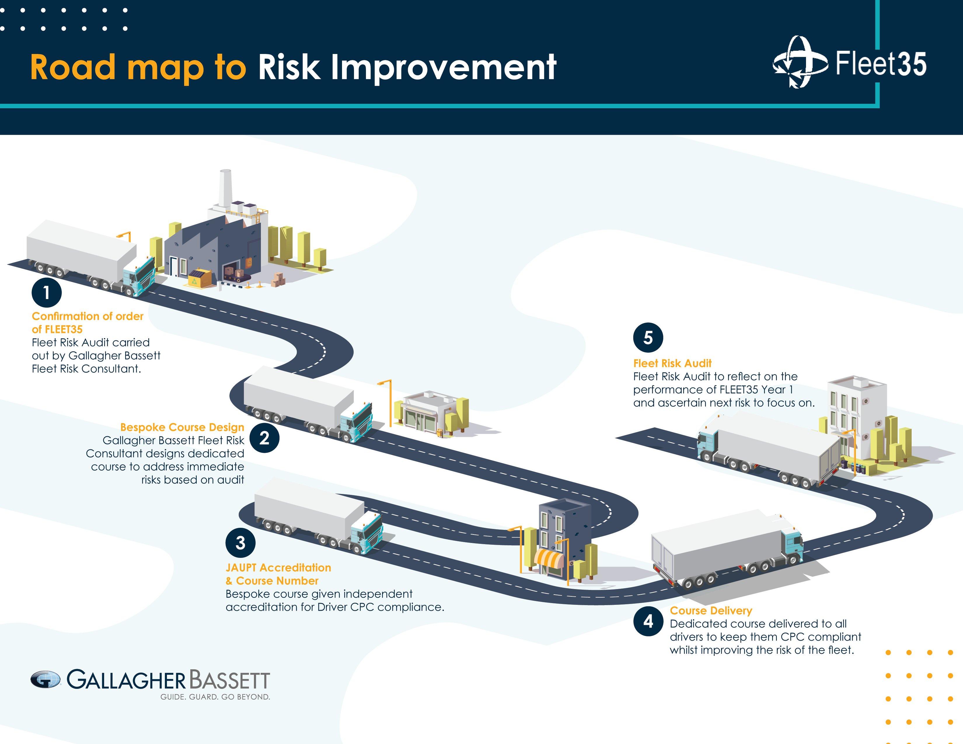 Fleet35 Roadmap